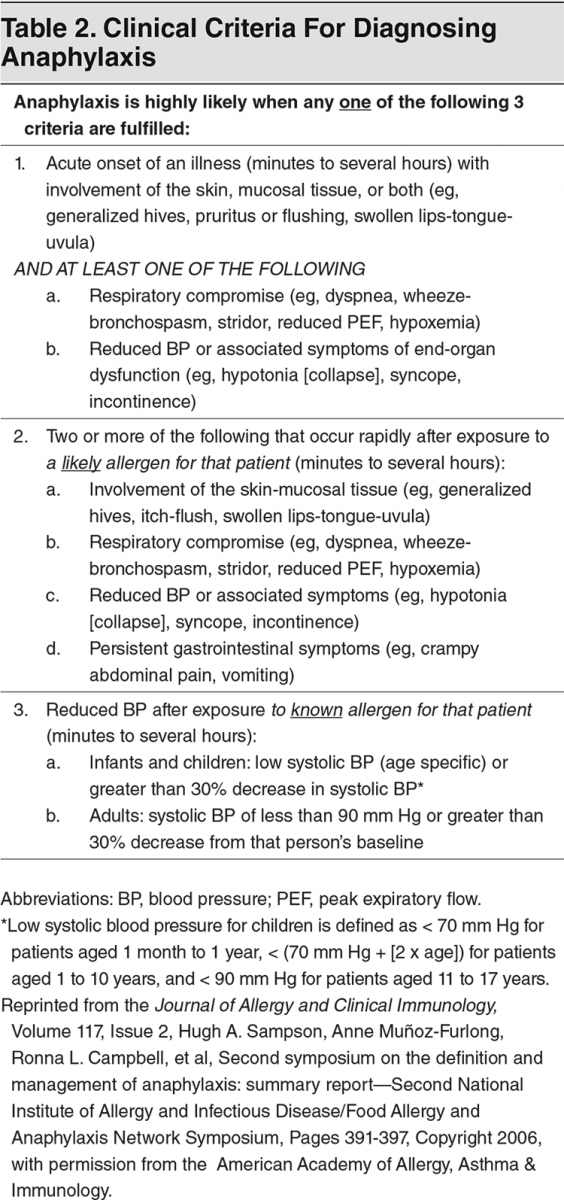 Table 2. Clinical Criteria For Diagnosing Anaphylaxis