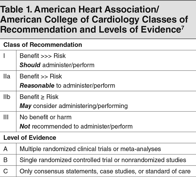 Table 1. American Heart Association/ American College of Cardiology Classes of Recommendation and Levels of Evidence