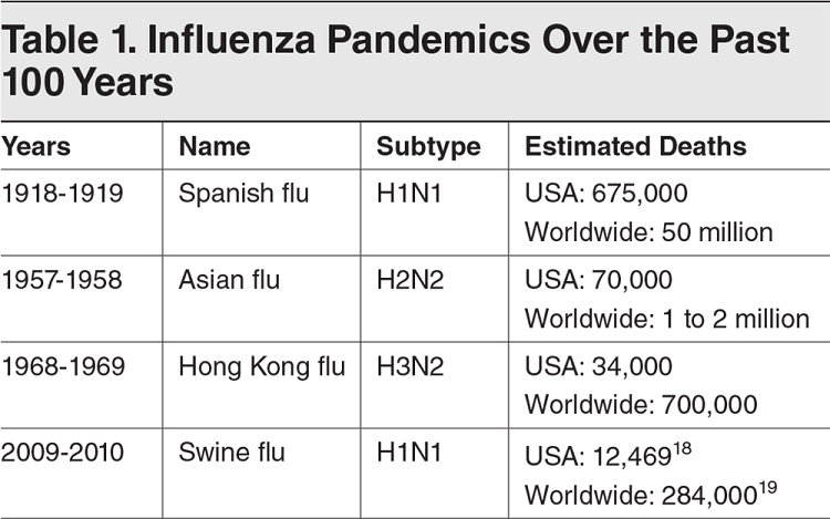 Table 1. Influenza Pandemics Over the Past 100 Years