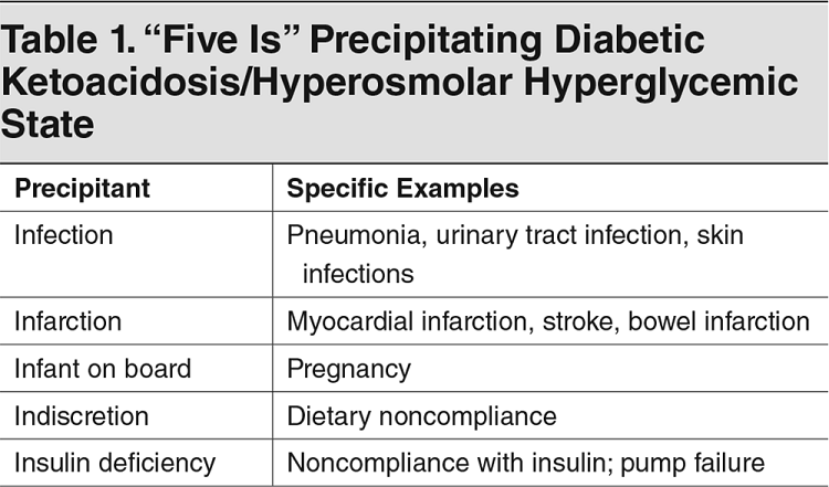 "Table 1. ""Five Is"" Precipitating Diabetic Ketoacidosis/Hyperosmolar Hyperglycemic State"