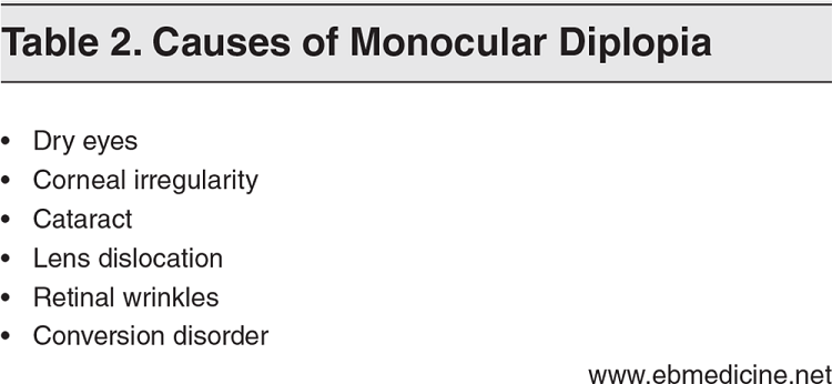 Table 2. Causes of Monocular Diplopia