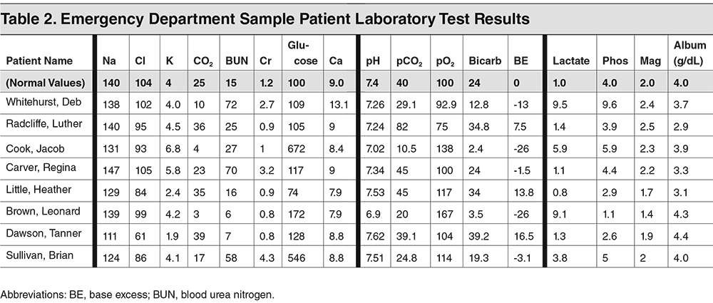 Table 2. Emergency Department Sample Patient Laboratory Test Results