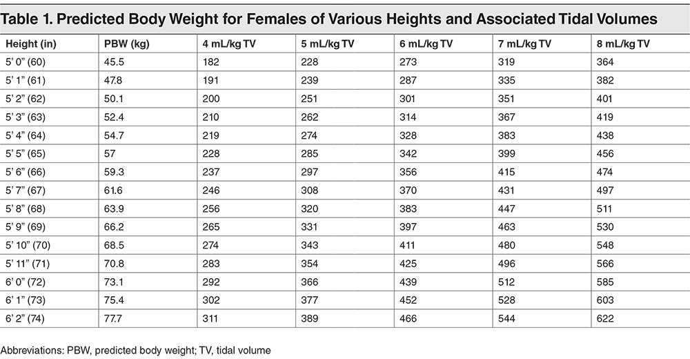 Table 1. Predicted Body Weight for Females of Various Heights and Associated Tidal Volumes
