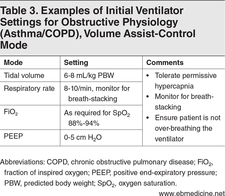 Table 3. Examples of Initial Ventilator Settings for Obstructive Physiology (Asthma/COPD), Volume Assist-Control Mode