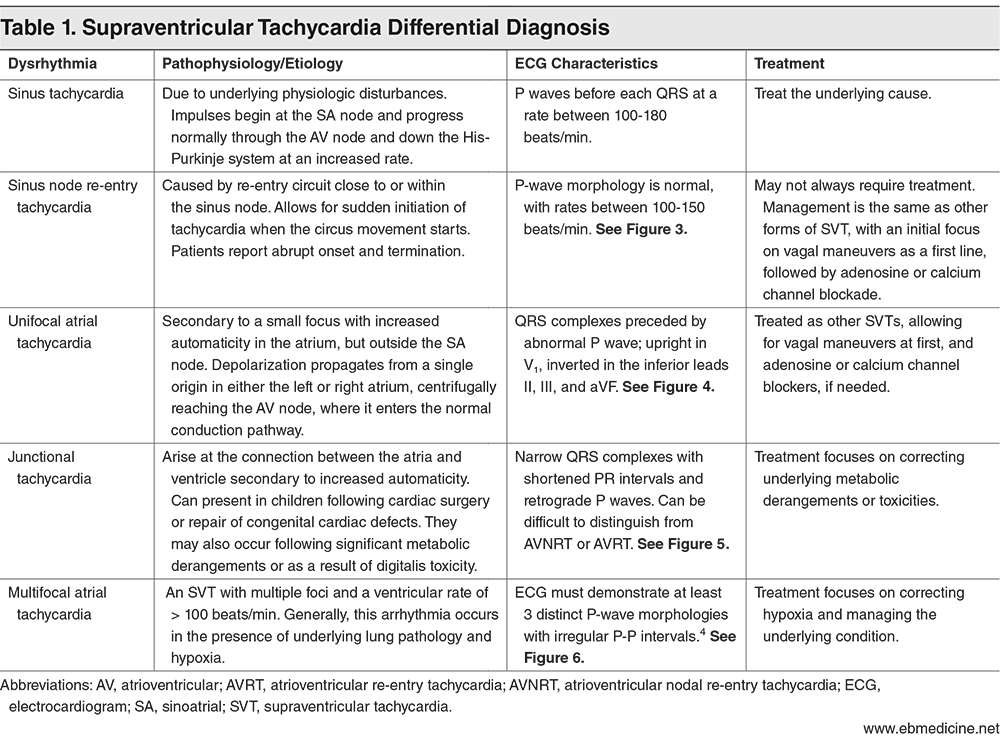 Table 1. Supraventricular Tachycardia Differential Diagnosis