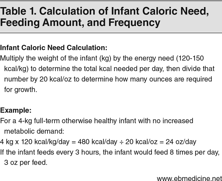 Table 1. Calculation of Infant Caloric Need, Feeding Amount, and Frequency