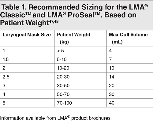 Table 1. Recommended Sizing for the LMA® Classic™ and LMA® ProSeal™, Based on Patient Weight
