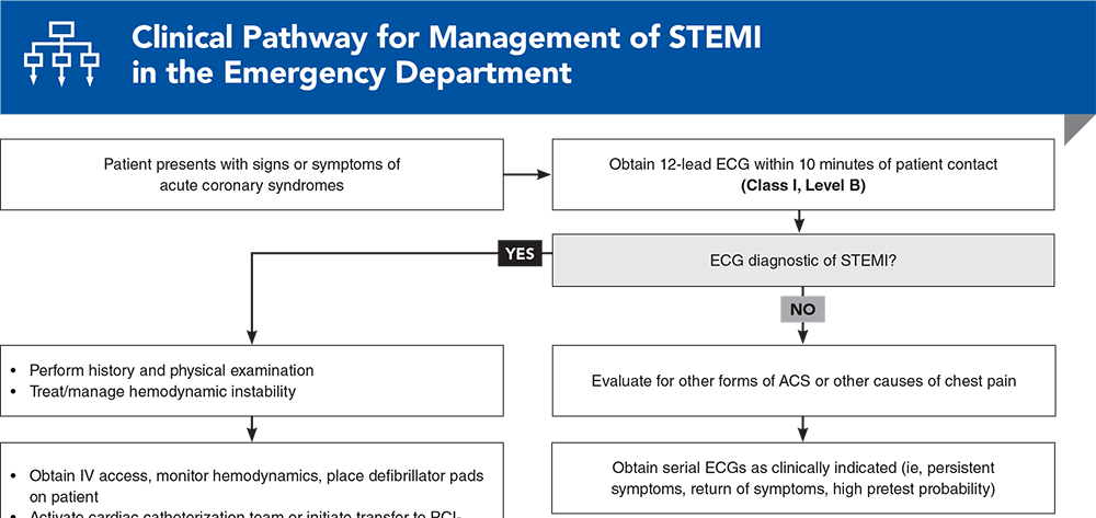 Clinical Pathway for Management of STEMI in the Emergency Department