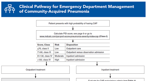 Clinical Pathway for Emergency Department Management of Community-Acquired Pneumonia
