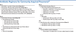 Antibiotic Regimens for Community-Acquired Pneumonia