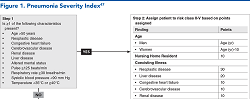 Figure 1. Pneumonia Severity Index