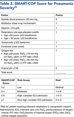 Table 2. SMART-COP Score for Pneumonia Severity52