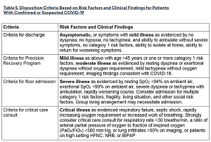 Table 5. Disposition Criteria Based on Risk Factors and Clinical Findings for Patients With Confirmed or Suspected COVID-19