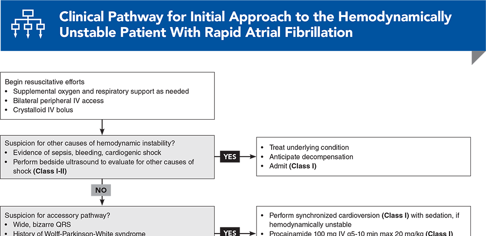 Clinical Pathway for Initial Approach to the Hemodynamically Unstable Patient With Rapid Atrial Fibrillation