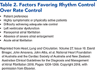 Table 2. Factors Favoring Rhythm Control Over Rate Control