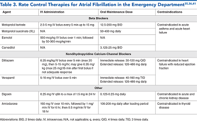 Table 3. Rate Control Therapies for Atrial Fibrillation in the Emergency Department
