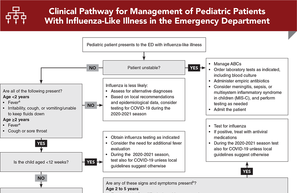 Clinical Pathway for Management of Pediatric Patients With Influenza-Like Illness in the Emergency Department