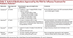 Table 3. Antiviral Medications Approved by the FDA for Influenza Treatment for Pediatric Patients