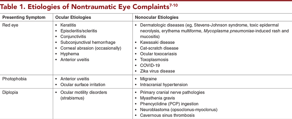 Table 1. Etiologies of Nontraumatic Eye Complaints