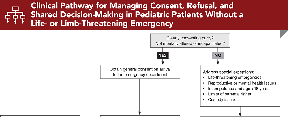 Clinical Pathway for Managing Consent, Refusal, and Shared Decision-Making in Pediatric Patients Without a Life- or Limb-Threatening Emergency