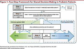 Figure 1. Four-Step Framework for Shared Decision-Making in Pediatric Patients