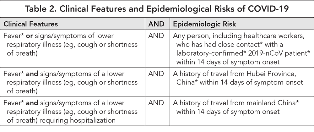 Table 2. Clinical Features and Epidemiological Risks of COVID-19