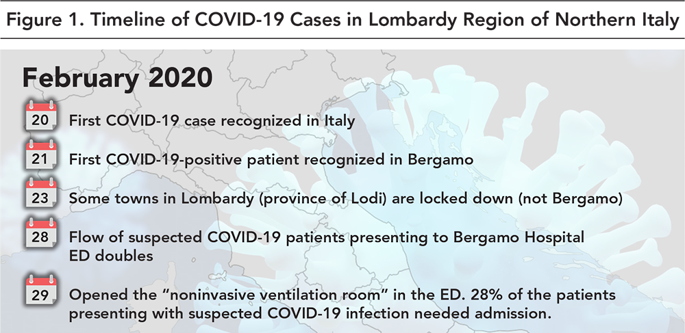 Figure 1. TImeline of COVID-19 Cases in Lombardy Region of Norther Italy