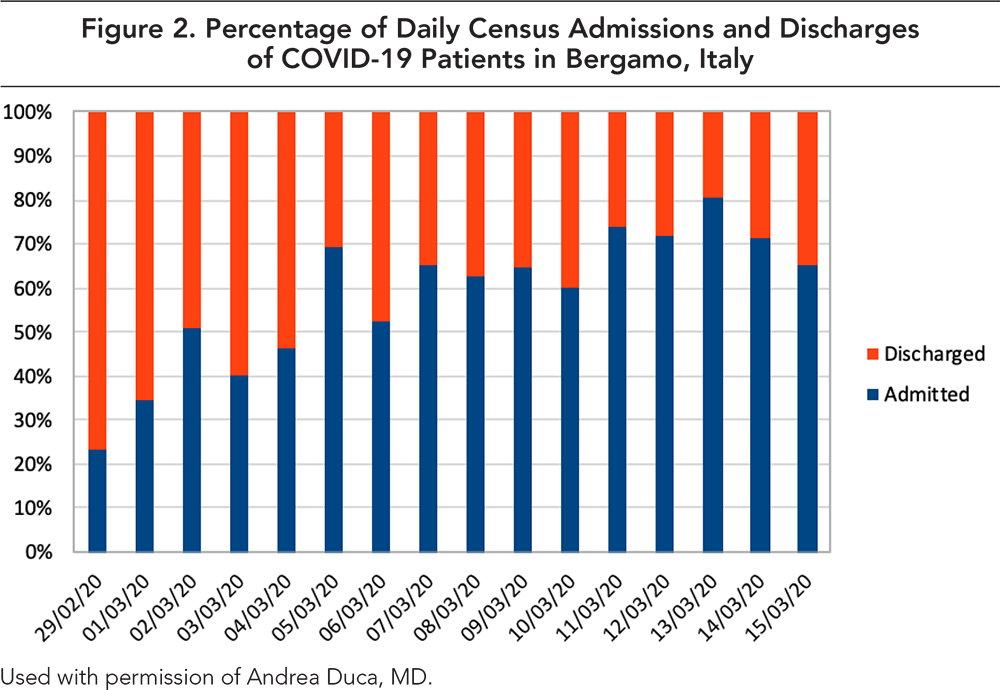 Figure 2. Percentage of Daily Census Admissions and Discharges of COVID-19 Patients in Begamo, Italy