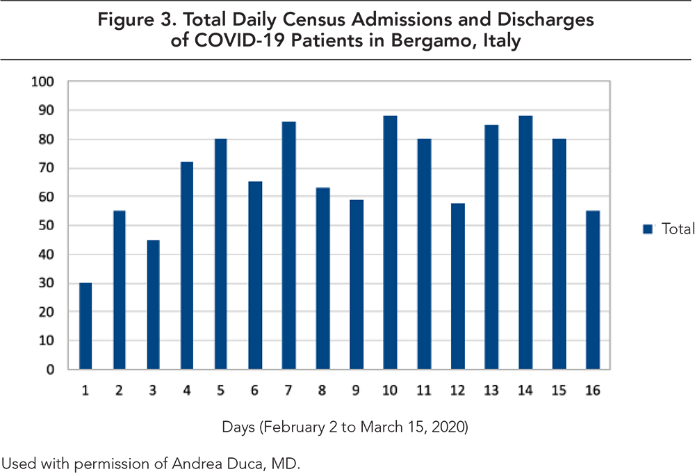 Figure 3. Total Daily Census Admissions and Discharges of COVID-19 Patients in Bergamo, Italy