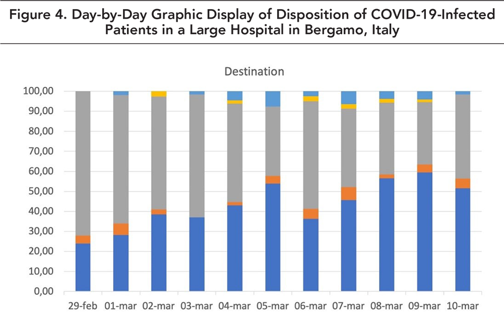 Figure 4. Day-byDay Graphic Display of Disposition of COVID-19-Infected Patients in a Large Hospital in Bergamo, Italy