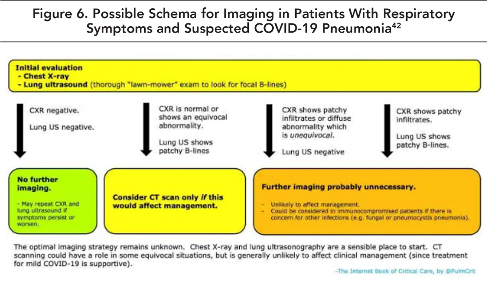 Figure 6. Possible Schema for Imaging in Patients with Respiratory Symptoms and Suspected COVID-19 Pneumonia