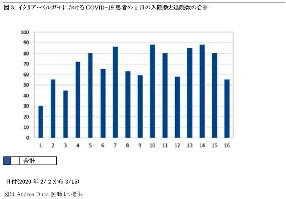 Japanese Figure 3. Total Daily Census Admissions and Discharges of COVID-19 Patients in Bergamo, Italy