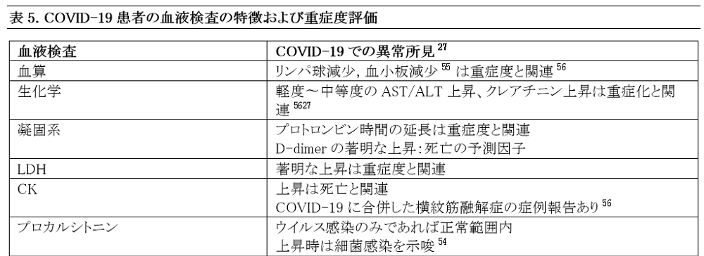 Japanese Table 5. Laboratory Markers Correlating With Disease Severity And Clinical Management For Patients With COVID-19 Pneumonia