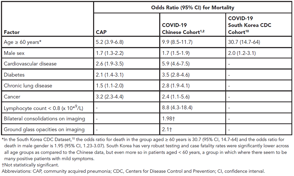 Table 1. Risk Factors Associated With Poor Prognosis in Subjects Infected with COVID-19