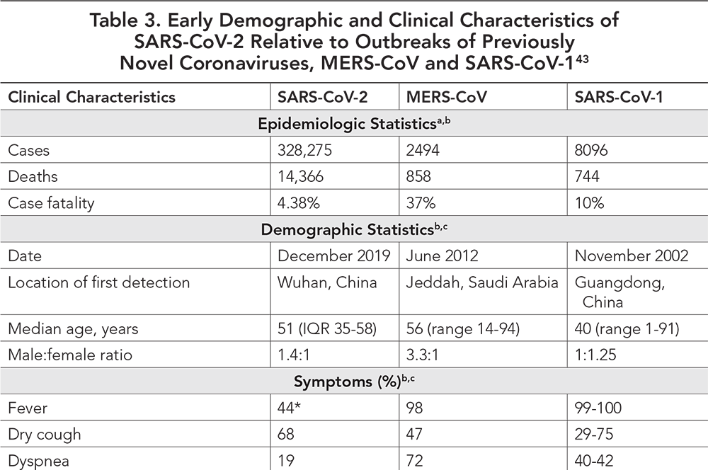 Table 3. Early Demographic and Clinical Characteristics of SARS-CoV-2 Relative to Outbreaks of Previously Novel Coronaviruses, MERS-CoV and SARS-CoV-1