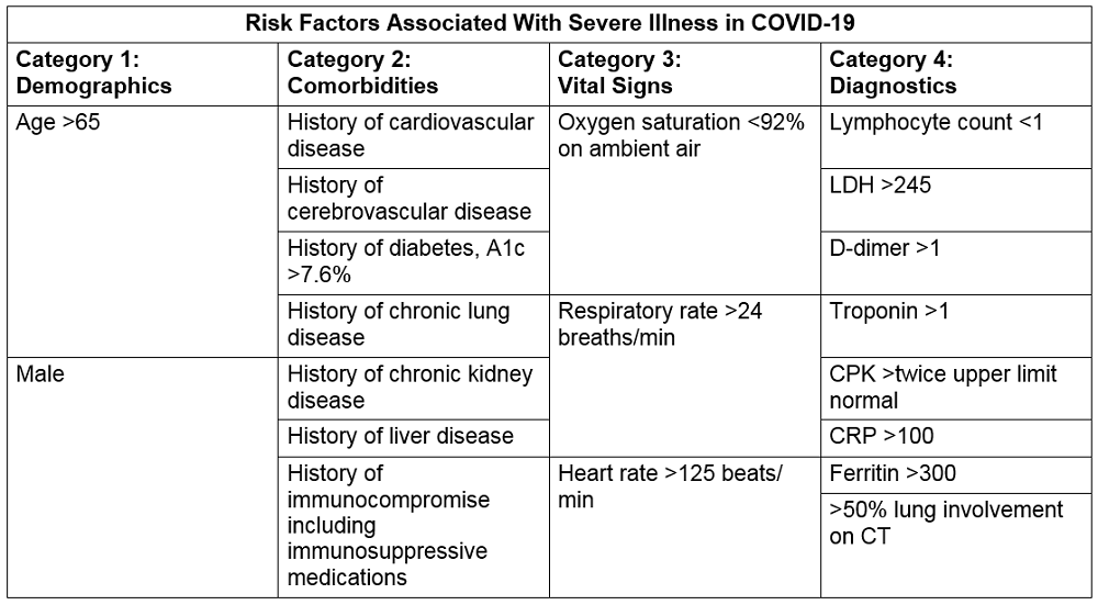 Table 3. Risk Factor Assessment for COVID-19