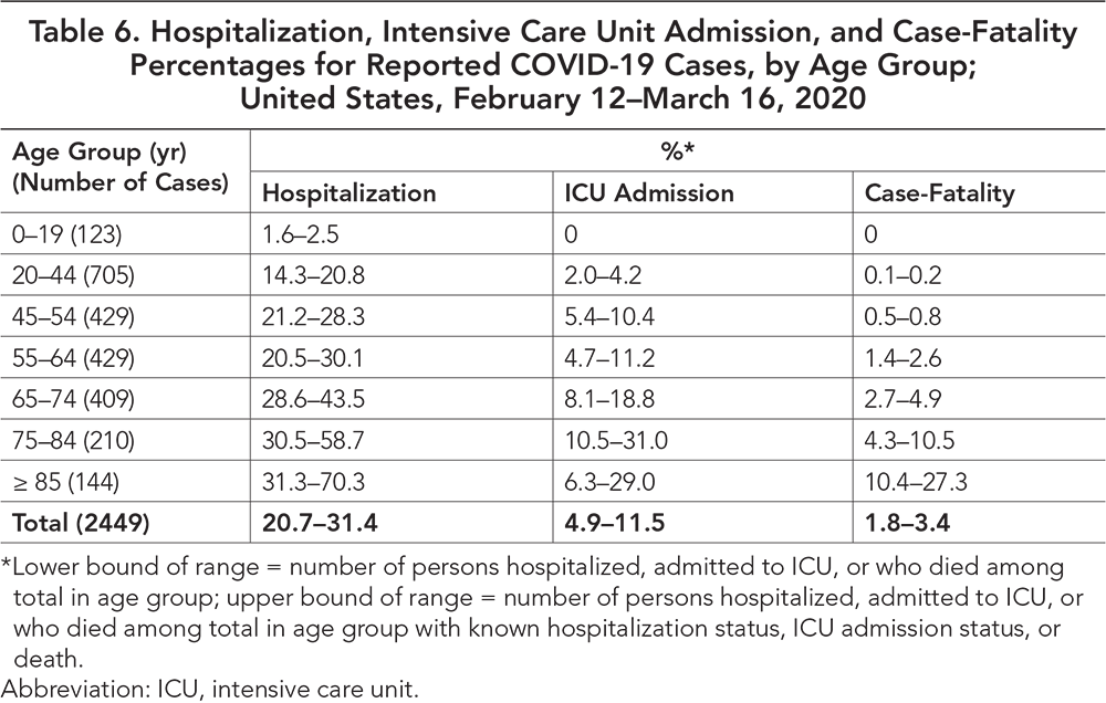 Table 6. Hospitalization, Intensive Care Unit Admission, and Case-Fatality Percentages for Reported COVID-19 Cases, by Age Group; United States, February 12-March 16, 2020