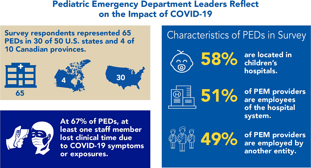 Pediatric Emergency Department Leaders Reflect on the Impact of COVID-19