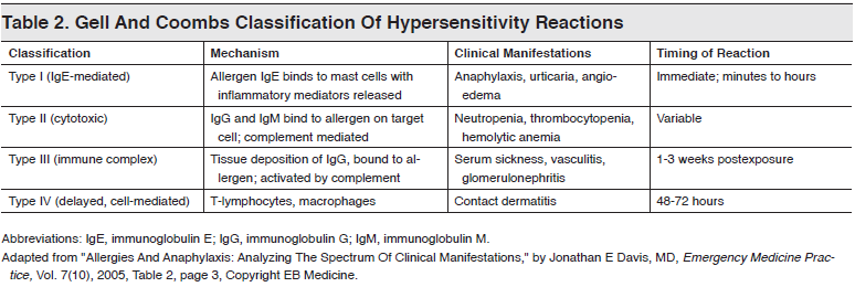 Table 2. Gell And Coombs Classification Of Hypersensitivity Reactions