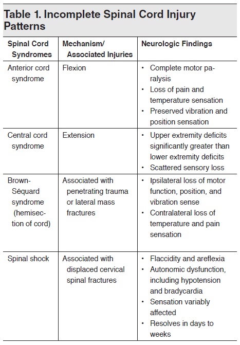 Table 1. Incomplete Spinal Cord Injury Patterns