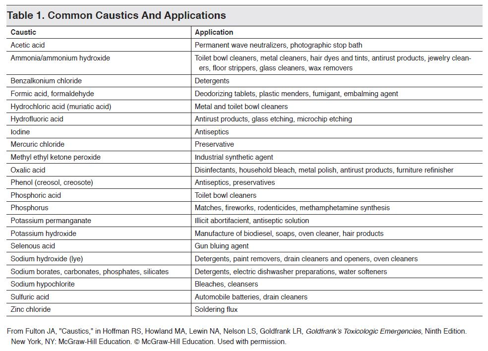 Table 1. Common Caustics And Applications