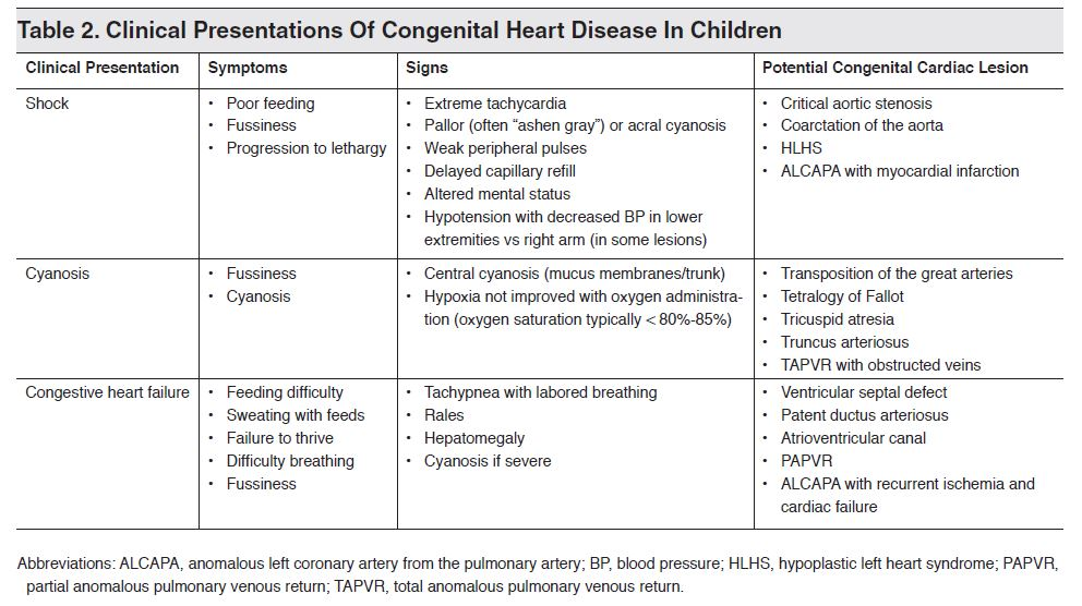 Table 2. Clinical Presentations Of Congenital Heart Disease In Children