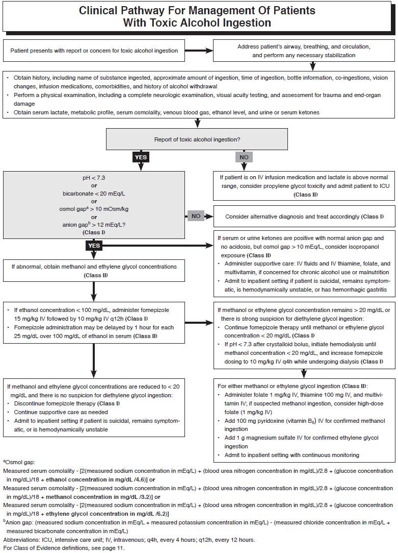 Clinical Pathway For Management Of Patients With Toxic Alcohol Ingestion