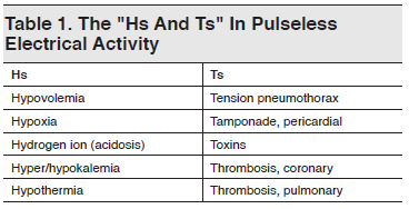Table 1. The Hs And Ts In Pulseless Electrical Activity