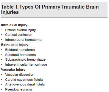 Table 1. Types Of Primary Traumatic Brain Injuries