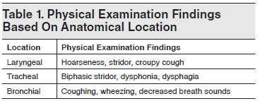 Table 1. Physical Examination Findings Based On Anatomical Location