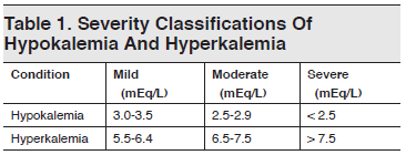 Table 1. Severity Classifications Of Hypokalemia And Hyperkalemia