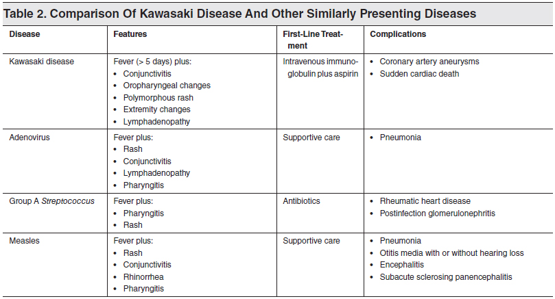 Comparison-Of-Kawasaki-Disease-And-Other-Similarly-Presenting-Diseases