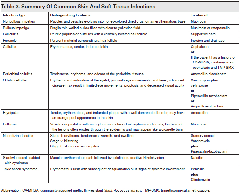 Tables and Figures: Skin Infections in Pediatric Patients