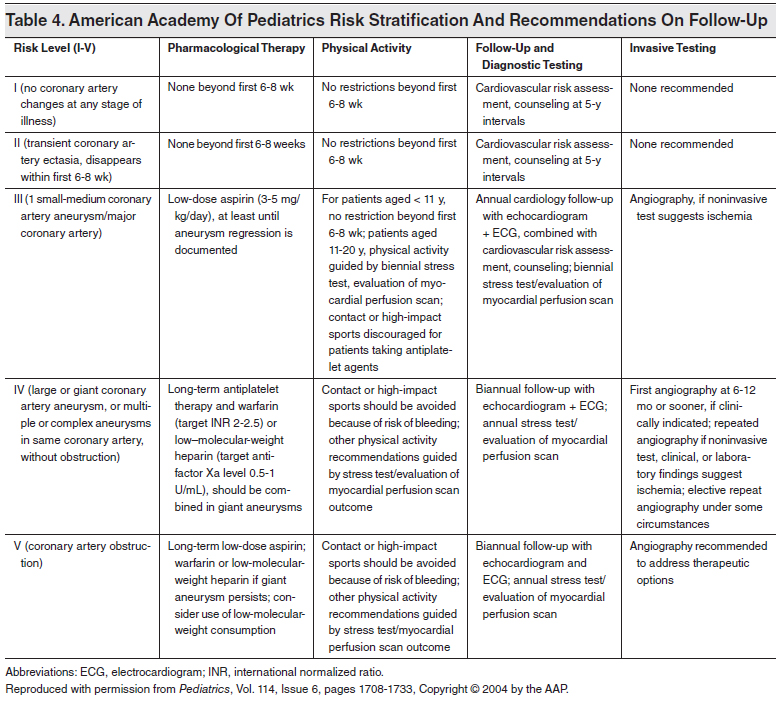 American-Academy-Of-Pediatrics-Risk-Stratification-And-Recommendations-On-Follow-Up